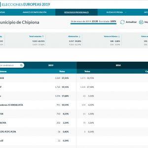 El PSOE gana holgadamente en las elecciones europeas en Chipiona con 3.369 votos