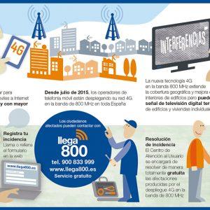 Llega 800 informa que el 31 de agosto acaba el plazo para solicitar la solución gratuita de problemas en la TDT causados por el 4G