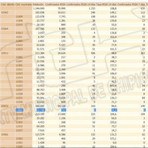 La tasa de incidencia covid en Chipiona se mantiene hoy en 31,2