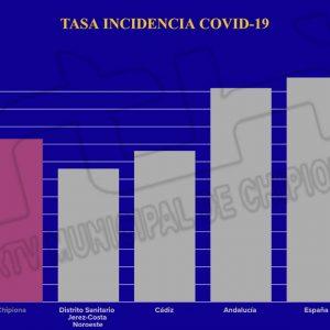 La incidencia covid de Chipiona por encima de la media provincial y del distrito, pero menor que la de España y Andalucía