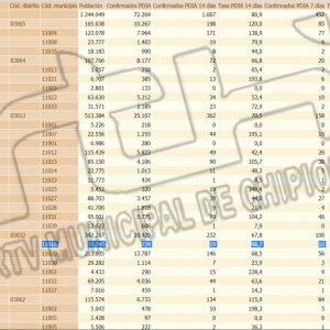 Vuelve a subir la tasa de incidencia covid en Chipiona y se sitúa en 98,7