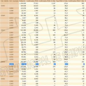 Chipiona mantiene la misma tasa de incidencia Covid desde hace cinco días y registra un único contagio desde ayer