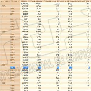 La tasa de incidencia Covid en Chipiona se mantiene en 77,9 sumando un contagio en las últimas 24 horas