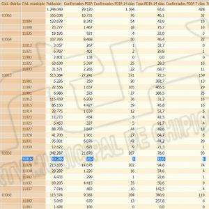 La vuelta del primer fin de semana tras decaer el estado de alarma marca en Chipiona una bajada de la tasa de incidencia Covid a 15,6