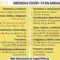 El Comité Territorial de Alertas mantiene el Distrito Jerez Costa Noroeste en el nivel 2