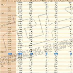 La tasa de incidencia Covid de Chipiona se eleva aún más y marca 228,6 al sumar otros ocho contagios