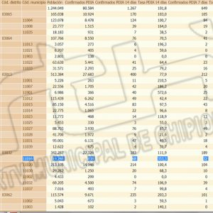 Chipiona confirma 5 nuevos contagios y sigue registrando subidas diarias de una tasa de incidencia Covid que ya alcanza 353,3