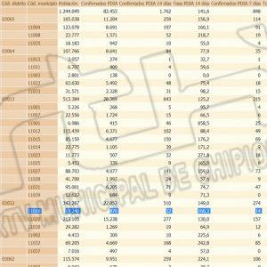 Dos nuevos contagios hace que la tasa de incidencia Covid de Chipiona vuelve a subir hasta 166,3