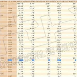 Nueva jornada sin contagios que baja la tasa de incidencia Covid de Chipiona a 124,7