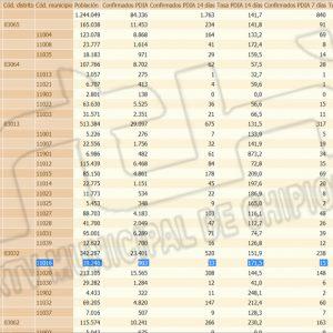 Chipiona registra una nueva subida de la tasa de incidencia Covid alcanzando los 171,5 y 4 nuevos contagios