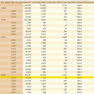 La tasa de incidencia Covid de Chipiona vuelve a subir y ya se sitúa en 197'4