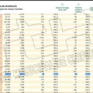 28 contagios hacen que la incidencia Covid de Chipiona aumente más de 100 puntos en el fin de semana hasta 446,8