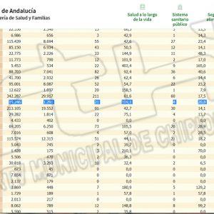 Chipiona anota hoy una pequeña subida de la tasa de incidencia Covid hasta 109,1 y suma 2 contagios