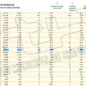 Nueva bajada en la tasa de incidencia en Chipiona de 83,1 a 62,4 y ya son tres días sin ningún contagio