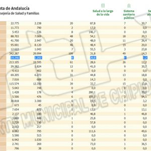 Chipiona repite la tasa de incidencia Covid de ayer situada en 20,8 en otro día más sin nuevos contagios