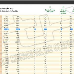 La tasa de incidencia covid en Chipiona baja hasta 10,4, la cifra más baja registrada hasta la fecha que no se alcanzaba desde mayo