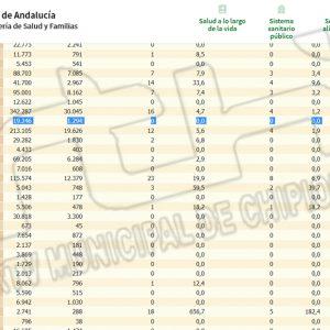 Chipiona se mantiene en incidencia Covid 0 y no registra ningún contagio en los dos últimos días